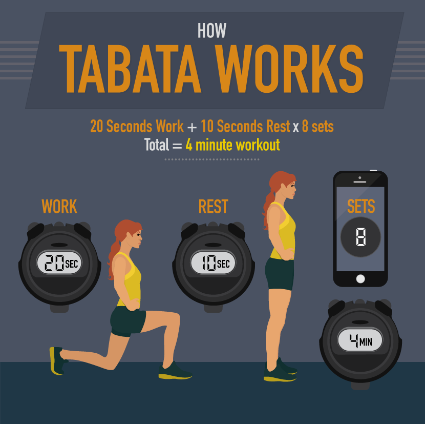 How Tabata Works